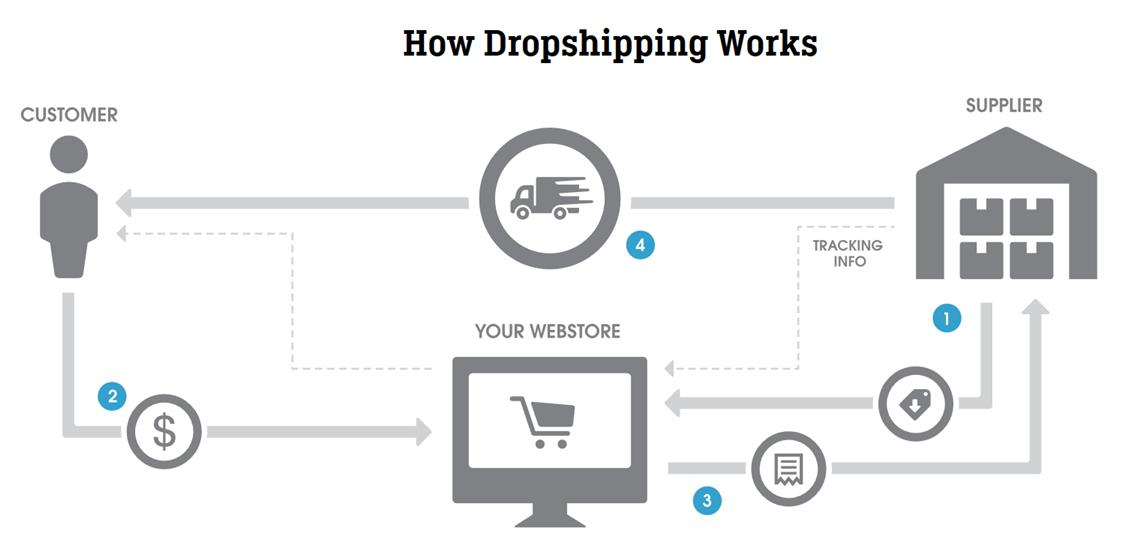 Top 6 Best Dropship Suppliers in Malaysia- dropshipping malaysia